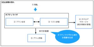 SQL処理の流れ