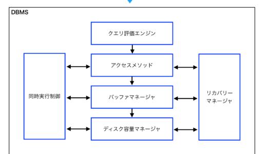 DBMSのアーキテクチャを理解する!